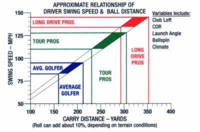swing speed & carry distance