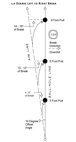 how much a putt breaks depends on the slope of the green