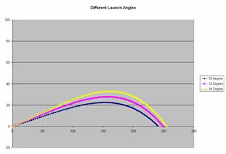 Optimize your distance off the by using a launch monitor